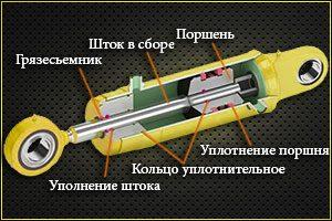 гидроцилиндр